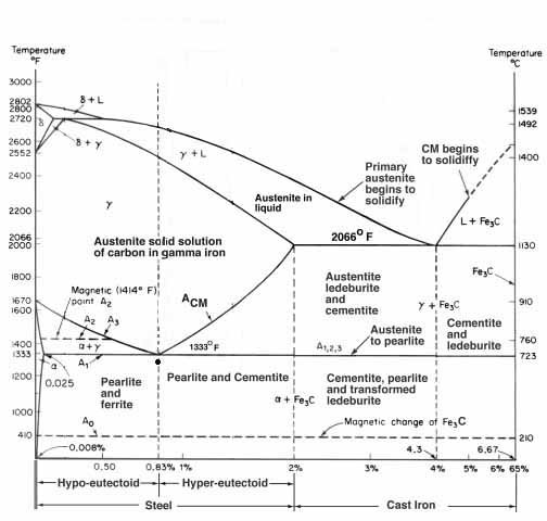 critical temp or curie point metallurgy and other enigmas  : equilibrium diagram pdf - findchart.co