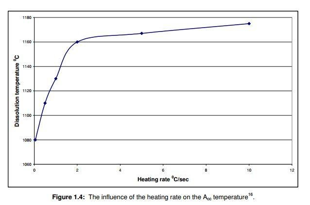 Cr dissolution as a function of heating rate.JPG