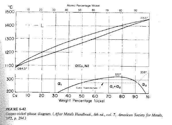 Cu-Ni_Phase_Diagram.JPG