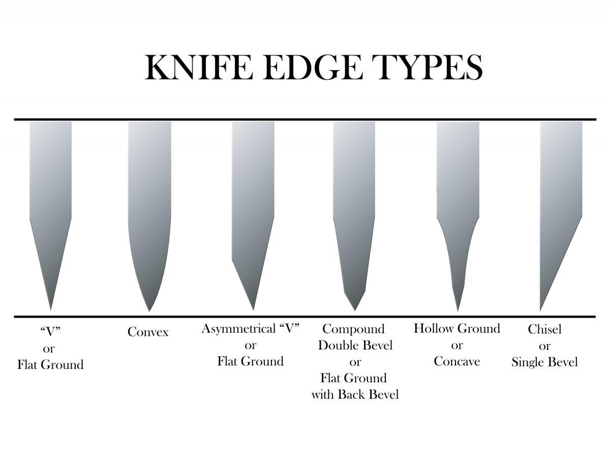 Knivestypes Copy Jpg