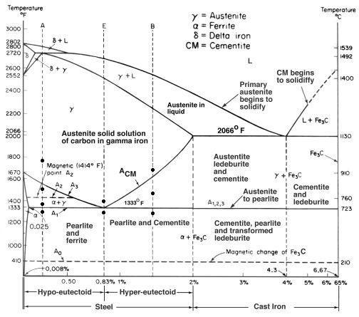 Iron-Carbon diagram.jpg