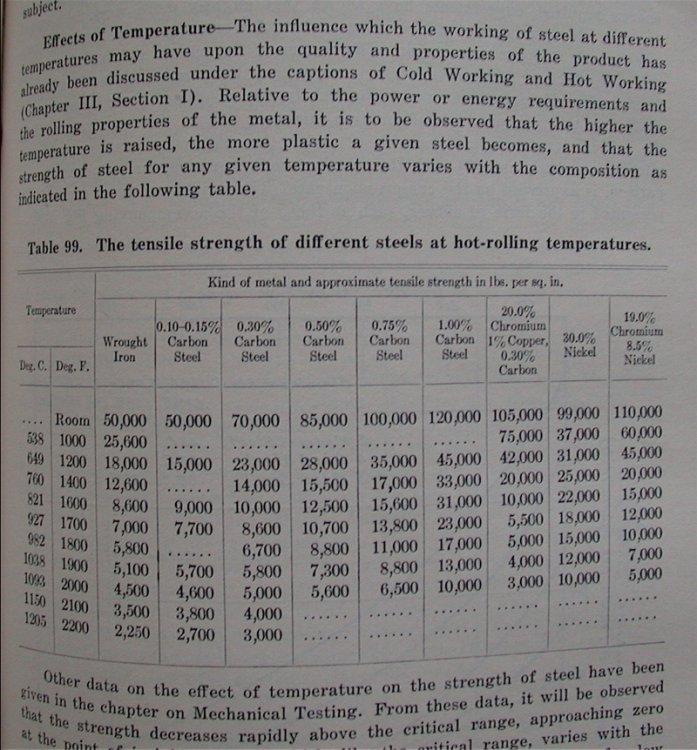Tensile strength of hot steel.jpg