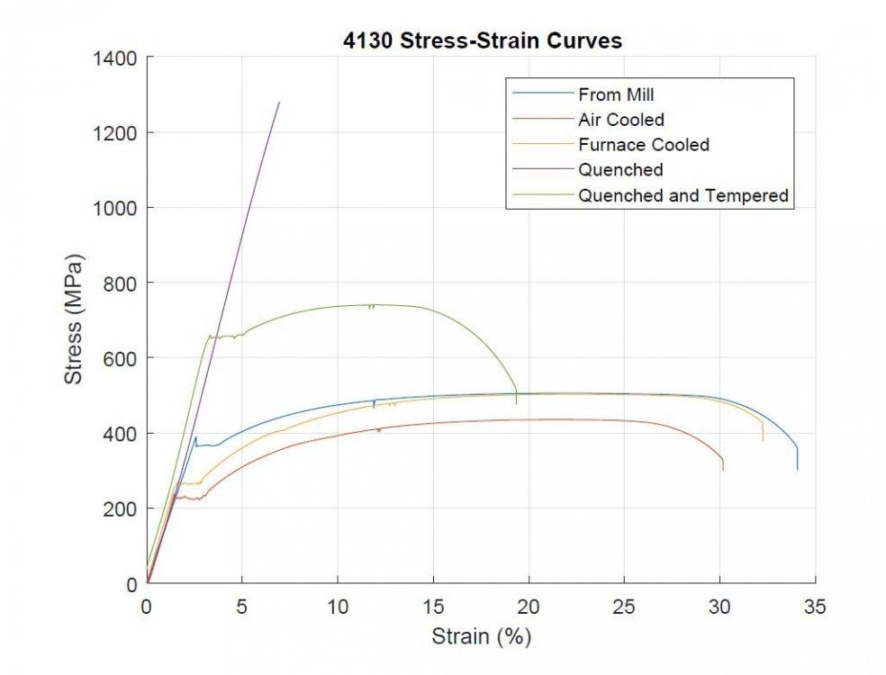 4130-stress-strain.jpg